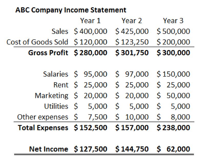 Income statement for sample company