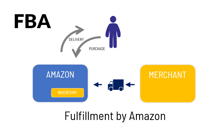 Illustration of buyer, merchant, and Amazon roles in the FBA model.