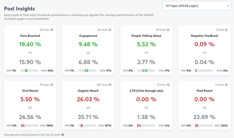 Screenshot from AgoraPulse's free Facebook Barometer.