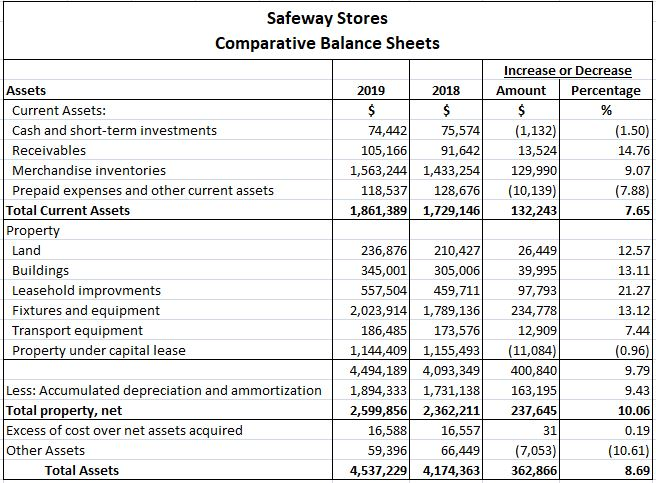 Example of Comparative Balance Sheet with assets, liabilities, and stockholders' equity