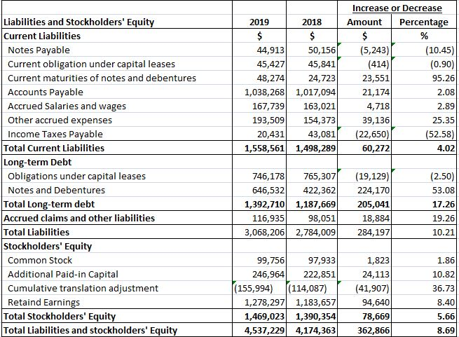 Example of Comparative Balance Sheet with liabilities and stockholders' equity