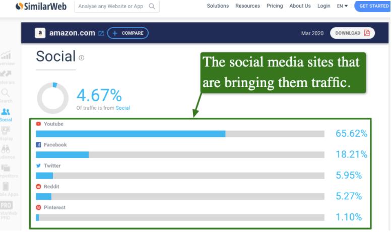 Competitors social media traffic on Similarweb