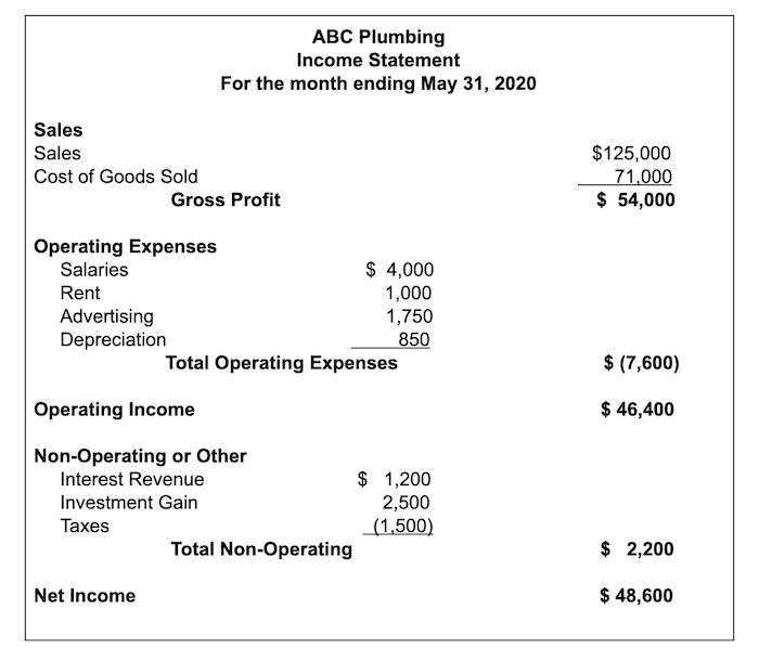 ABC Plumbing Income Statement