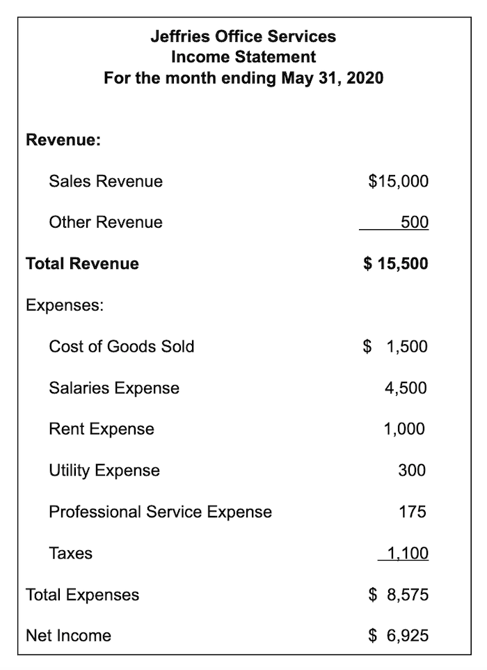 Income Statement for Jeffries Office Services