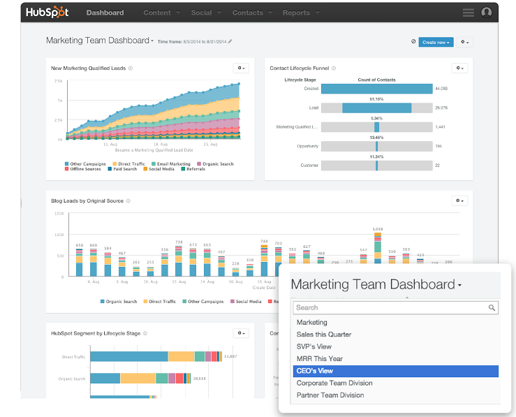 A HubSpot dashboard with multiple graphs showing lead scoring, customer buying stage, and lead sources.