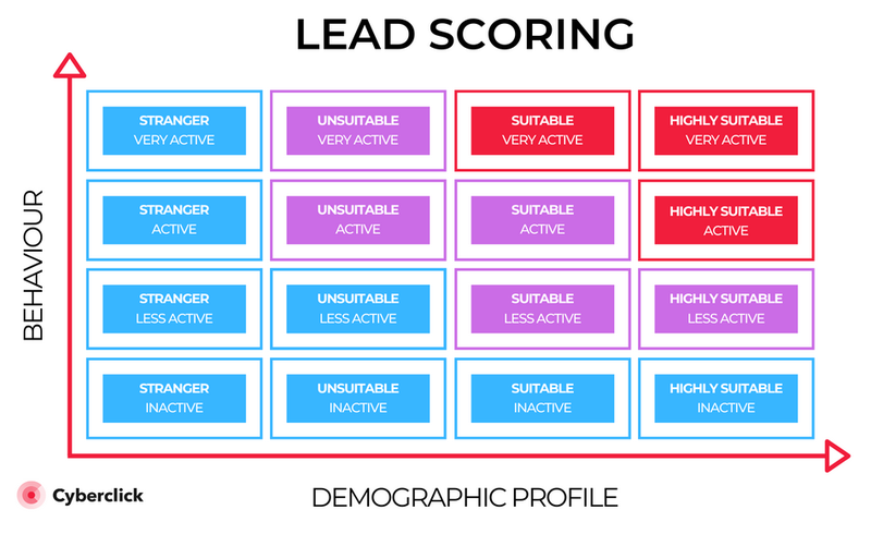 A graph showing 16 colored blocks scoring various leads.