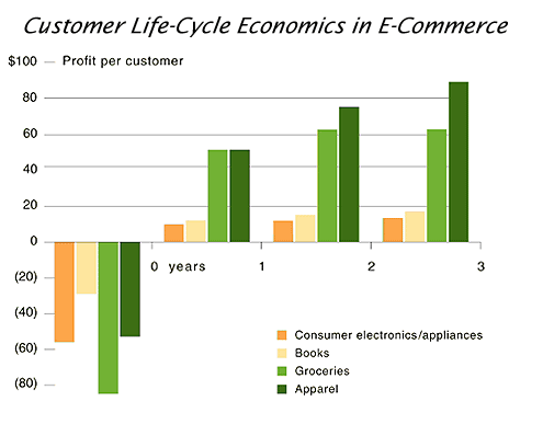A bar chart displays the time required to generate a profit from new e-commerce customers in the consumer electronics, groceries, apparel, and book industries.