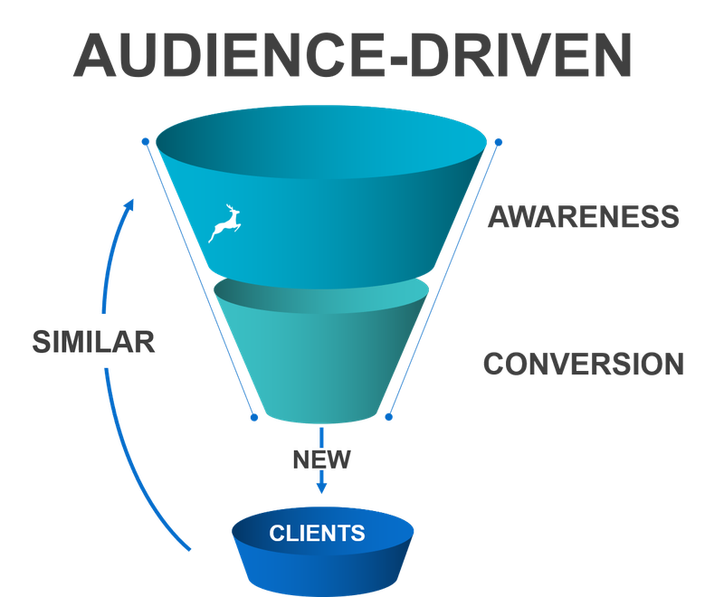 Funnel titled Audience-driven flowing down to awareness and conversion with goal of getting clients