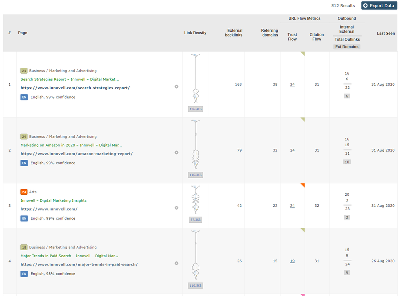 Screenshot from Majestic's Page tab showing link profiles for my site's pages.