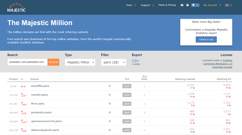 Screenshot of the Majestic Million sites filtered by the top level domain (TLD) .paris
