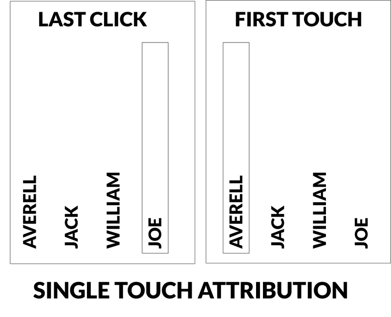 Single-touch attribution models illustrated using the Dalton brothers.