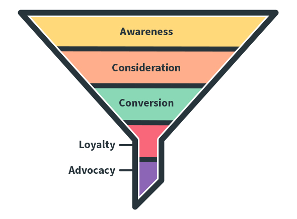 Stages of the marketing funnel
