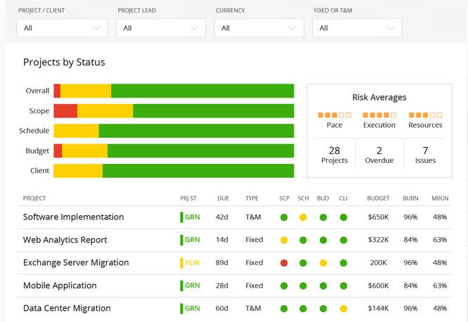 The Mavenlink project progress dashboard.