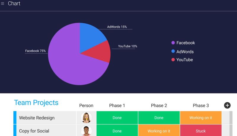 A screenshot of monday.com dashboard functions.