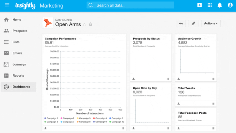 The Insightly dashboard organizes important sales information.
