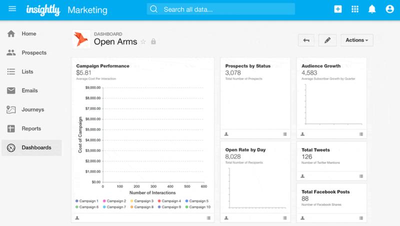 A screenshot of Insightly's marketing dashboard.
