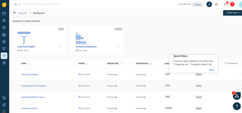 A screenshot of Freshworks CRM's reporting dashboard.