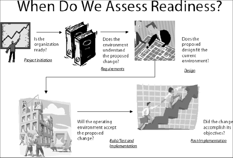 A cartoon graphic represents each of the five project stages with a question to assess for operational readiness.