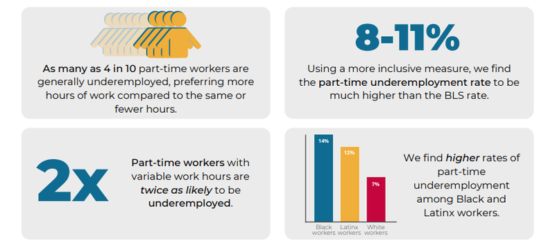 Graphic of CLASP statistics showing vulnerability of part-time employees.