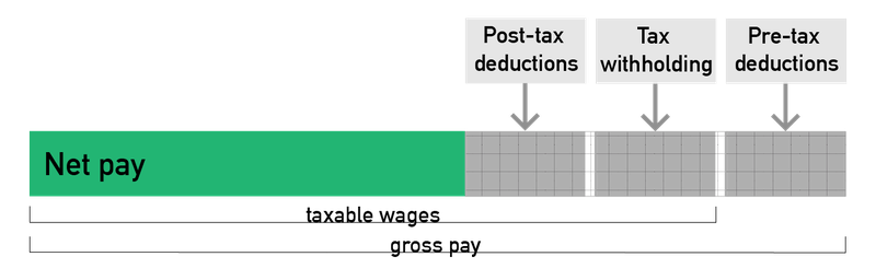 Example of pre-tax deductions