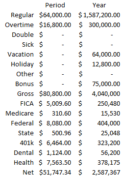 A summary showing the totals on the employee section summed for the whole company.
