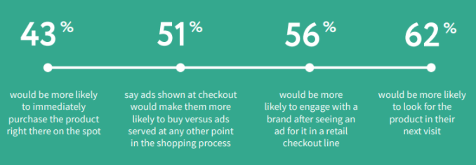 """Chart showing statistics from a Popspots report named """"Why the checkout line is retail's next gold mine."""""""