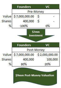 A graphic showing the progression from pre-money to post-money valuation with an investment.