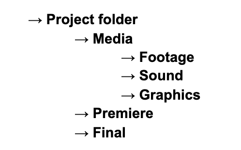 Project folder hierarchy.