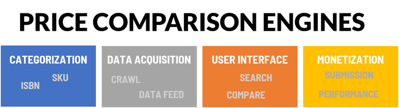 An illustration of the four functions of a price comparison engine: categorization, data acquisition, user interface, and monetization.