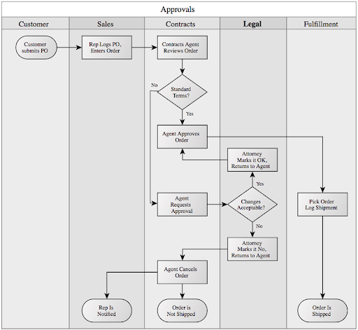 Process map showing workflow