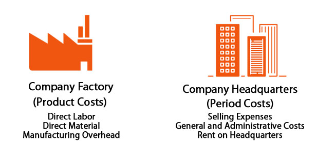 A factory and a high-rise building with a list of product and period cost examples