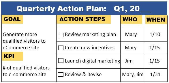 Action plan template showing sample goals, KPIs, action steps, and due dates.