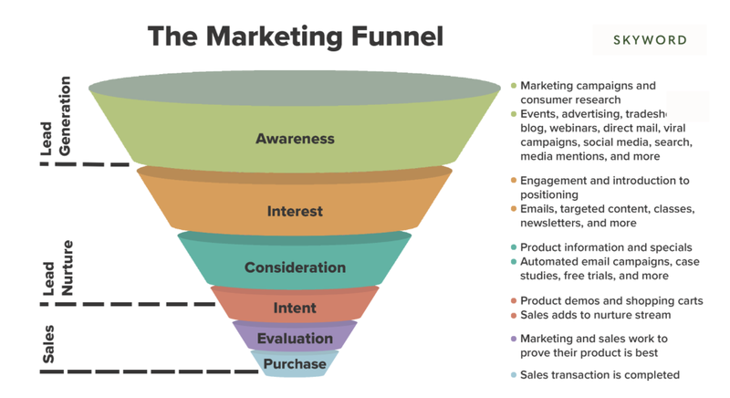 A colorful marketing funnel illustration showcasing the journey to get a sale.