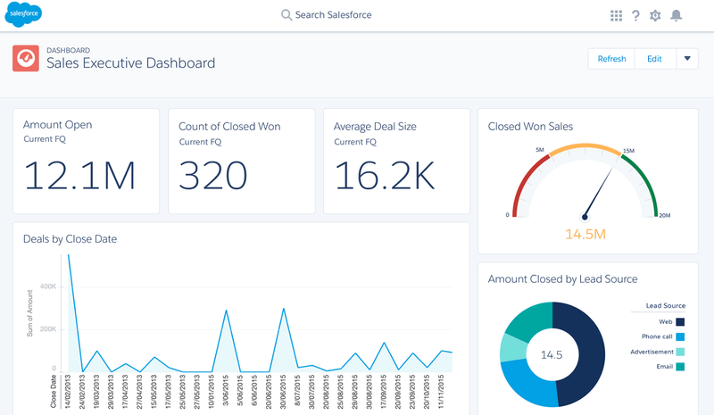 Salesforce CRM home dashboard with reports on clients won, average deal size shown in both pie charts and graphs