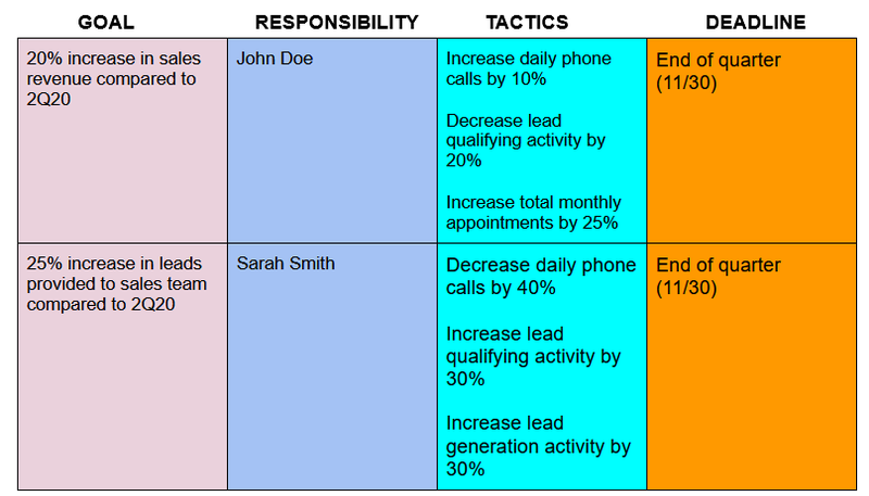 A sales plan in chart form outlining goals, responsibilities, tactics, and deadlines.