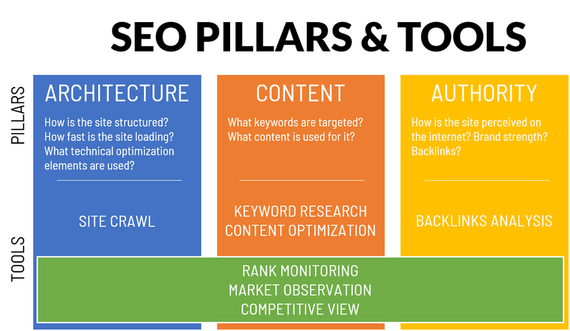 An illustration of the three pillars of SEO: Architecture, Content, Authority, and the tools that support them.