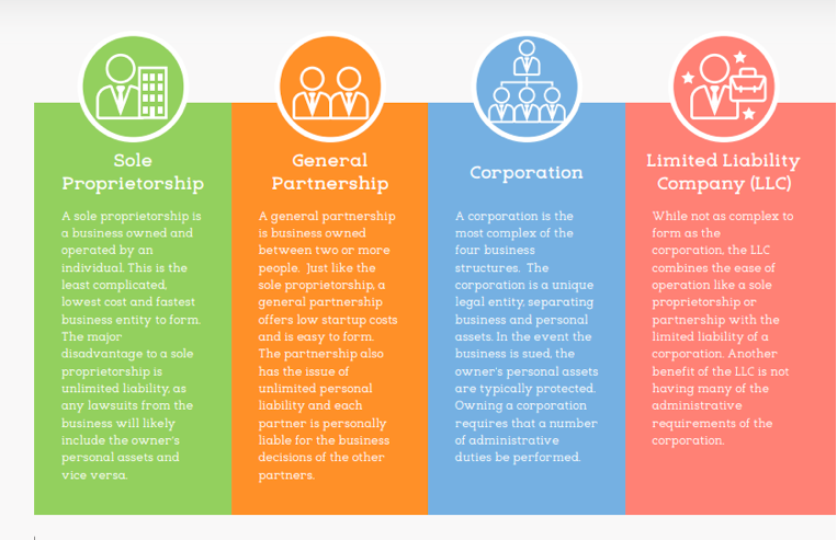 Chart showing the differences between sole proprietorship, general partnership, corporation, and limited liability companies.