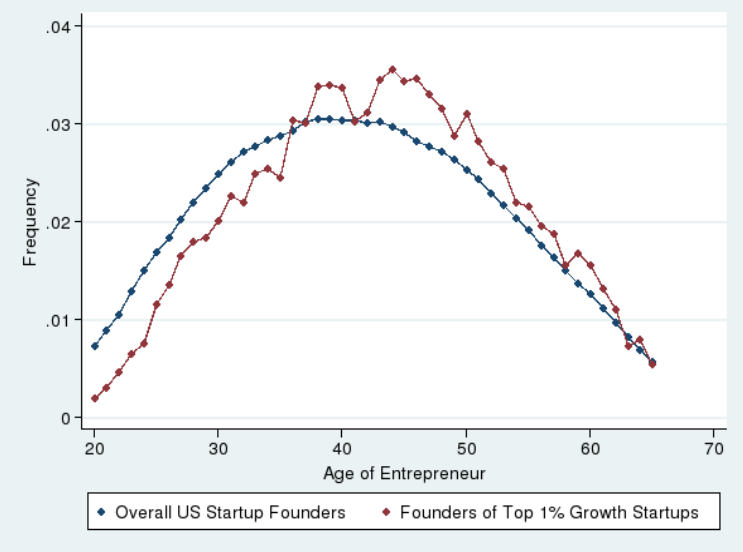 A graph showing the age distribution for startup founders.