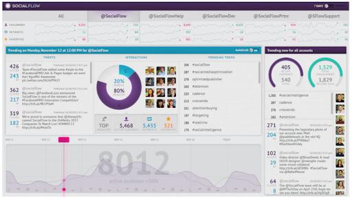 SocialFlow's dashboard