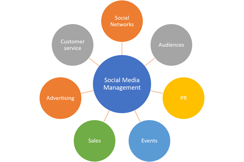 Chart of seven functions of social media management