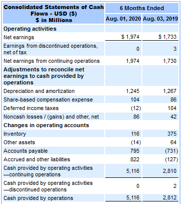 Screenshot of the operating activities section of the Target cash flow statement.