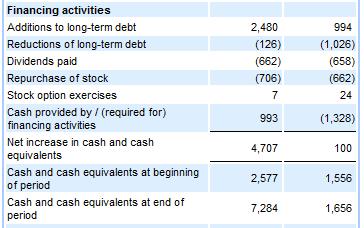 Screenshot of financing activities section.