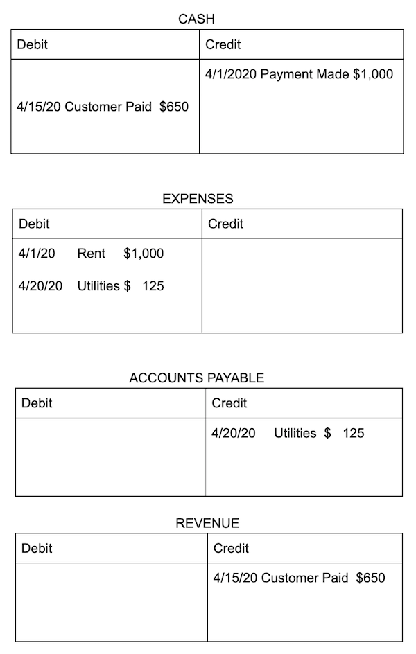 Examples of a T-account - Cash, Expenses, Accounts Payable and Revenue