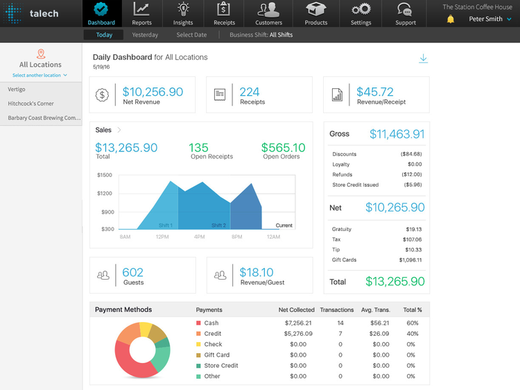 Image showing talech's dashboard, with a visual representation of sales figures for multiple locations.