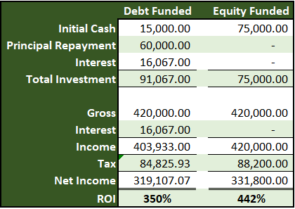 Table #2 with example of using an interest tax shield