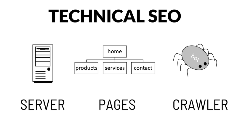Illustration of three components of technical SEO