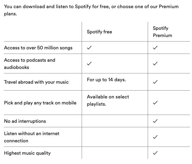 Options de liste des pages de fonctionnalités de Spotify pour Spotify Free et Spotify Premuim