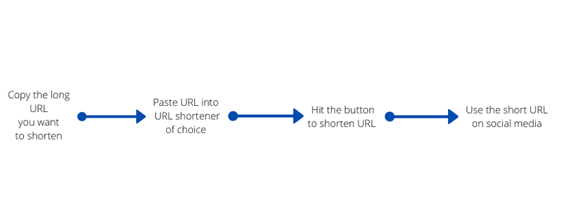 A linear chart showing the process of using a URL shortener.