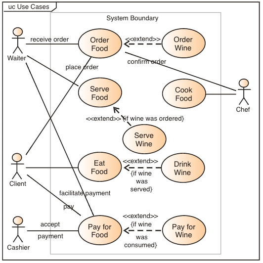 A use case diagram showing different users in a restaurant setting.