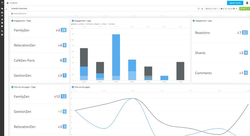 Hootsuite's Multiple Account Comparison Report